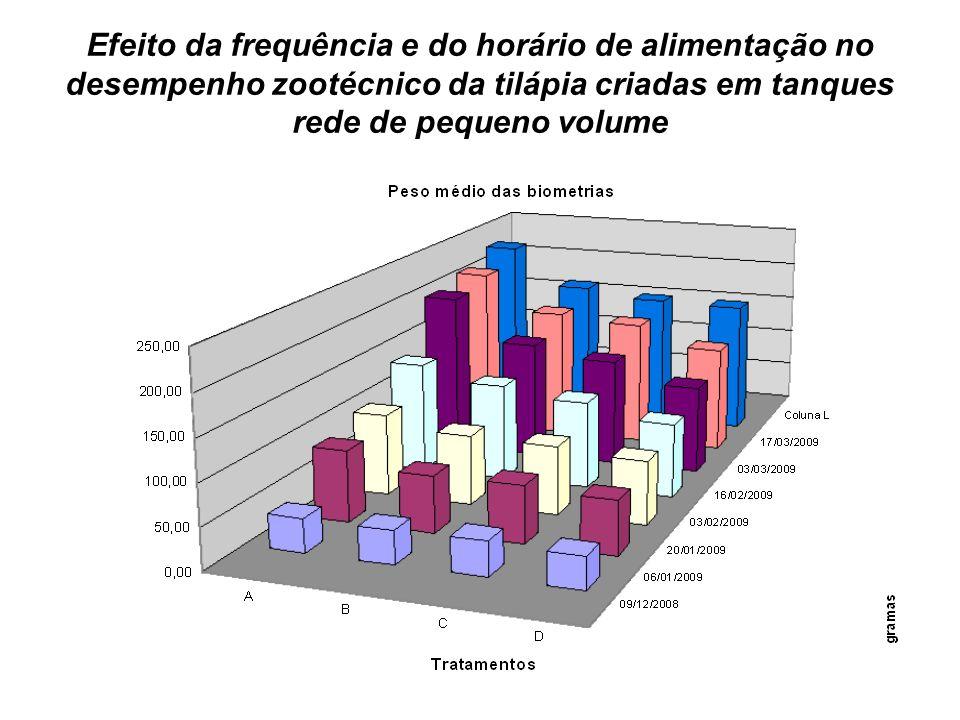 Efeito da frequência e do horário de alimentação no desempenho zootécnico da tilápia criadas em tanques rede de pequeno volume