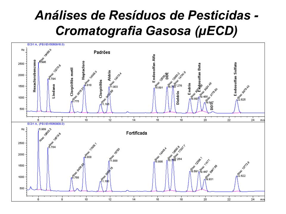 Análises de Resíduos de Pesticidas - Cromatografia Gasosa (µECD)