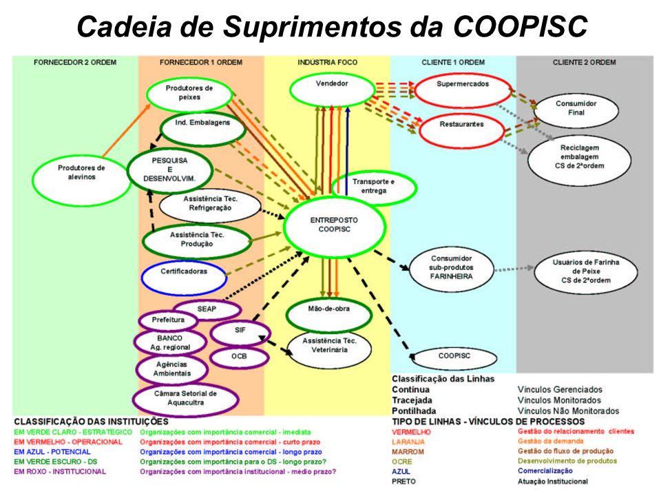 Cadeia de Suprimentos da COOPISC
