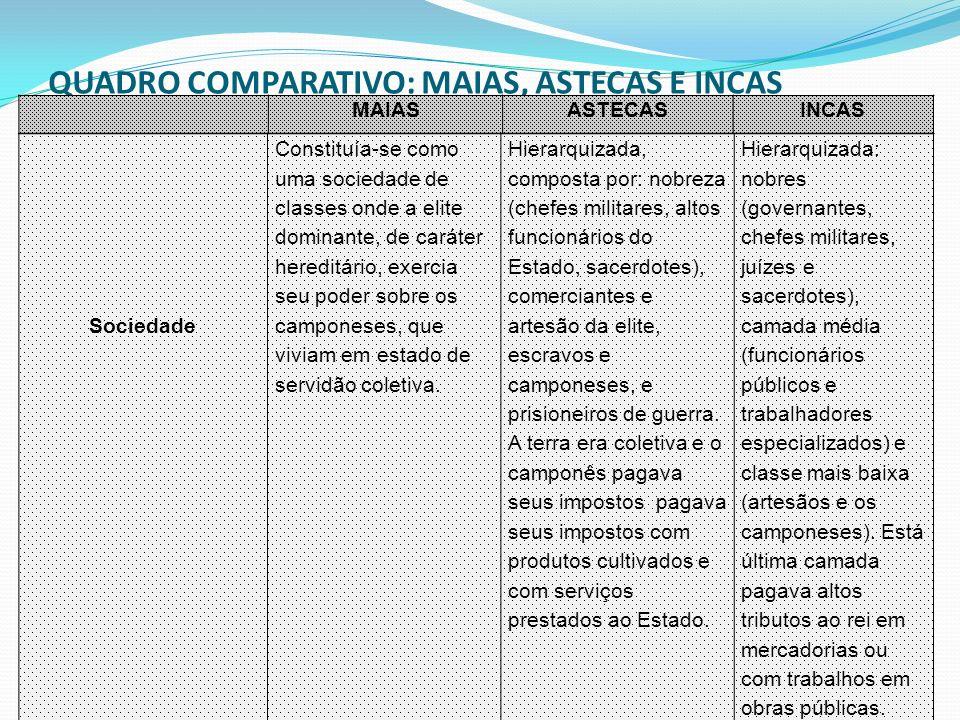 QUADRO COMPARATIVO: MAIAS, ASTECAS E INCAS