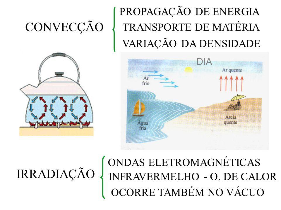 CONVECÇÃO IRRADIAÇÃO PROPAGAÇÃO DE ENERGIA TRANSPORTE DE MATÉRIA