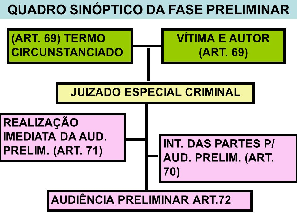 QUADRO SINÓPTICO DA FASE PRELIMINAR JUIZADO ESPECIAL CRIMINAL
