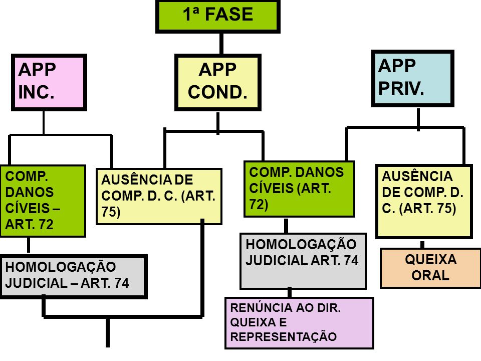 1ª FASE APP PRIV. APP INC. APP COND. COMP. DANOS CÍVEIS (ART. 72)