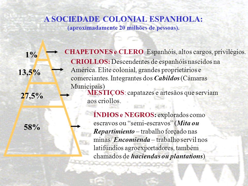 A SOCIEDADE COLONIAL ESPANHOLA: