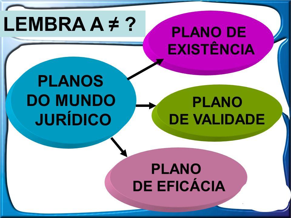 LEMBRA A ≠ PLANOS DO MUNDO JURÍDICO PLANO DE EXISTÊNCIA PLANO