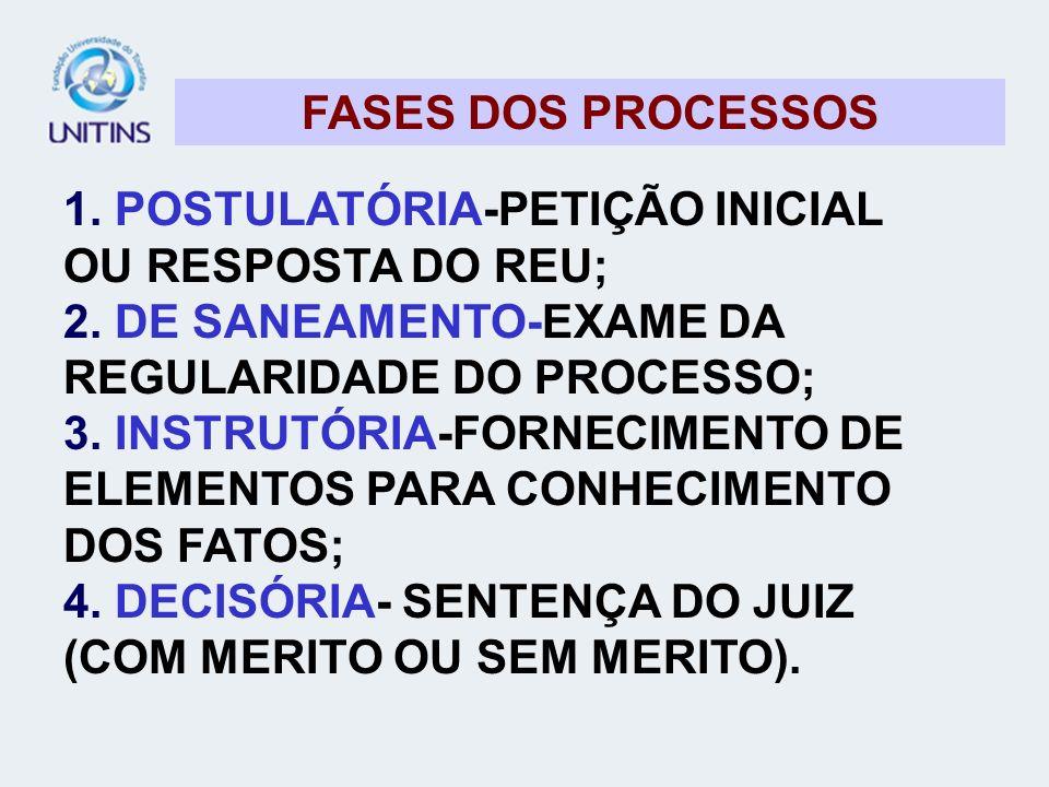 FASES DOS PROCESSOS 1. POSTULATÓRIA-PETIÇÃO INICIAL OU RESPOSTA DO REU; 2. DE SANEAMENTO-EXAME DA REGULARIDADE DO PROCESSO;