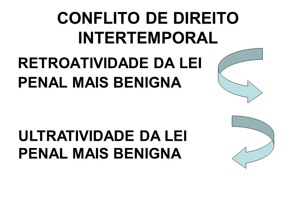 CONFLITO DE DIREITO INTERTEMPORAL