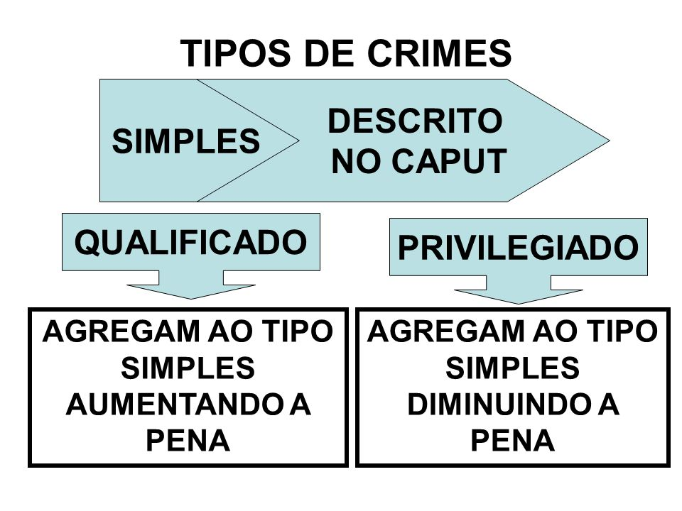 TIPOS DE CRIMES DESCRITO SIMPLES NO CAPUT QUALIFICADO PRIVILEGIADO