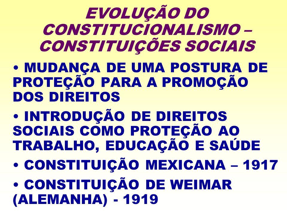 EVOLUÇÃO DO CONSTITUCIONALISMO – CONSTITUIÇÕES SOCIAIS