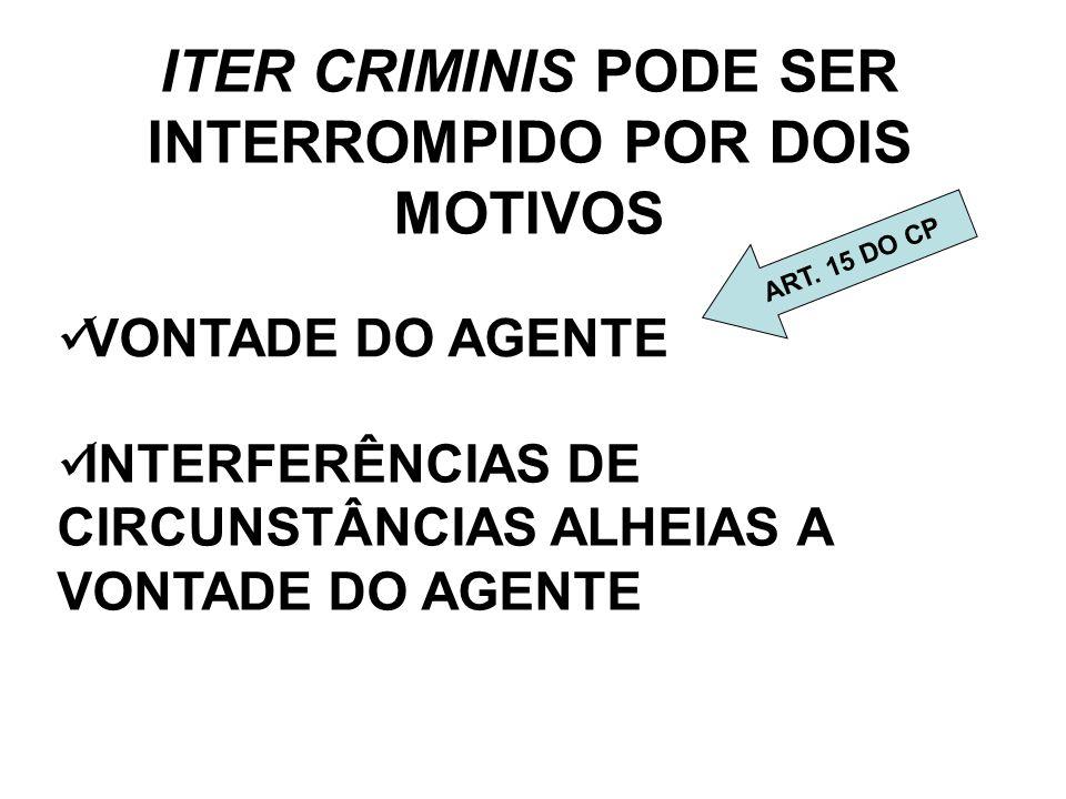 ITER CRIMINIS PODE SER INTERROMPIDO POR DOIS MOTIVOS