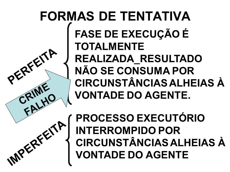 FORMAS DE TENTATIVA PERFEITA IMPERFEITA