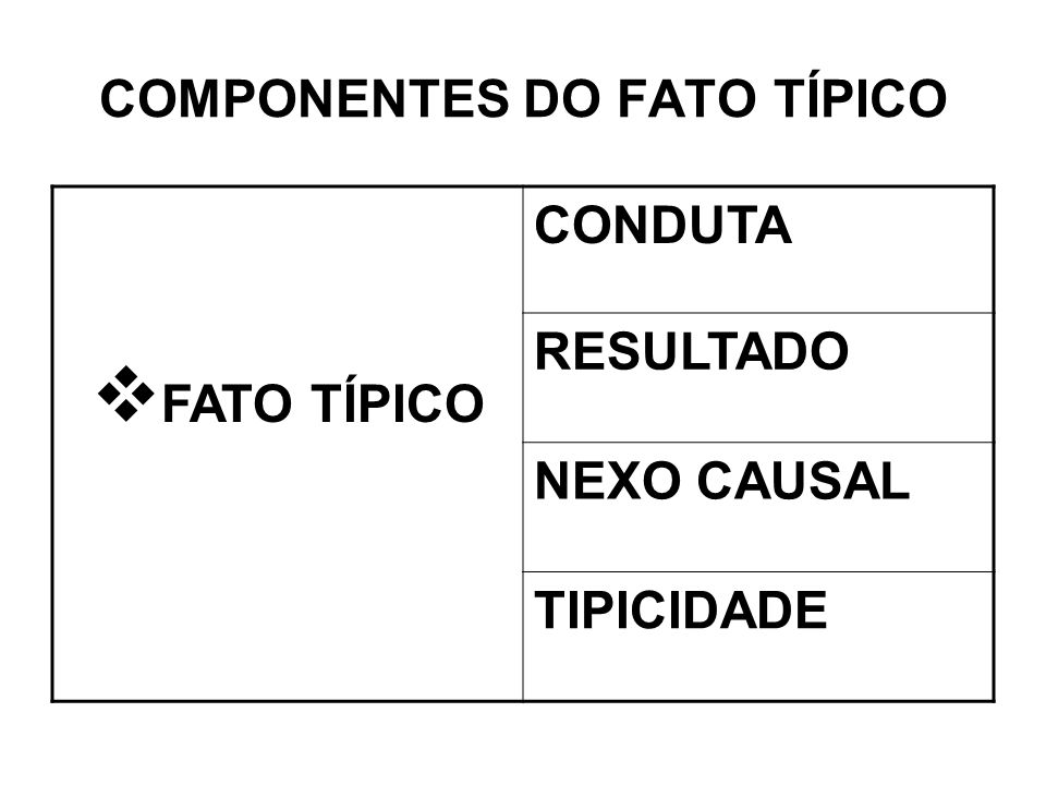 COMPONENTES DO FATO TÍPICO