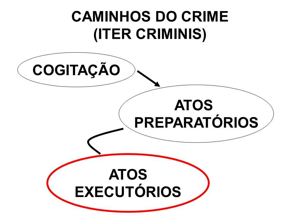 CAMINHOS DO CRIME (ITER CRIMINIS)