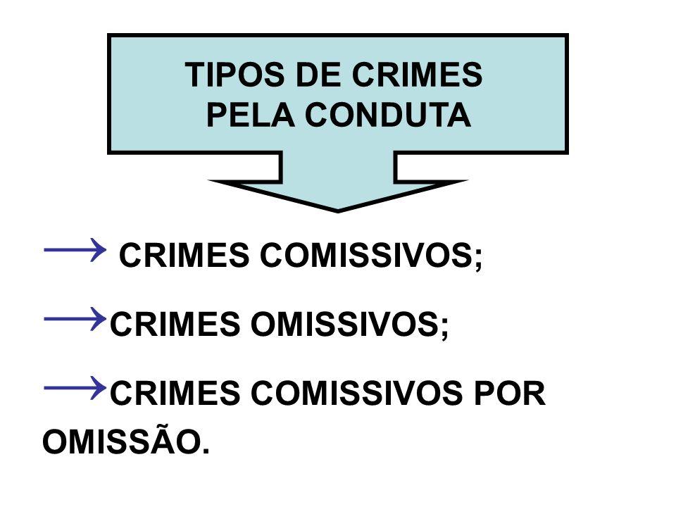 TIPOS DE CRIMES PELA CONDUTA CRIMES COMISSIVOS; CRIMES OMISSIVOS; CRIMES COMISSIVOS POR OMISSÃO.