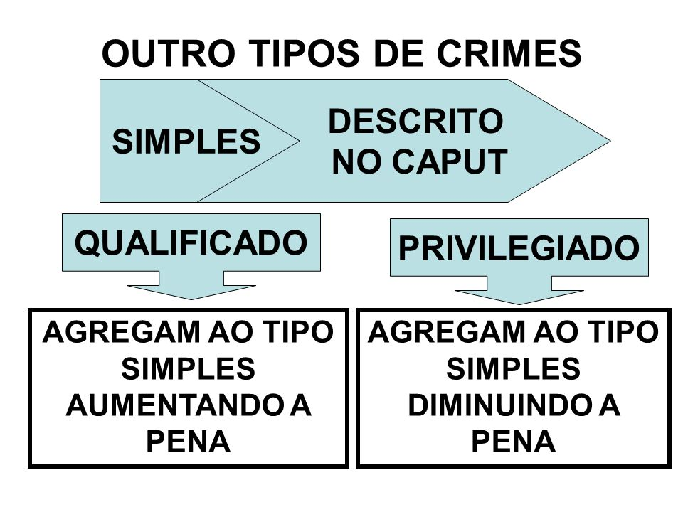 OUTRO TIPOS DE CRIMES DESCRITO SIMPLES NO CAPUT QUALIFICADO