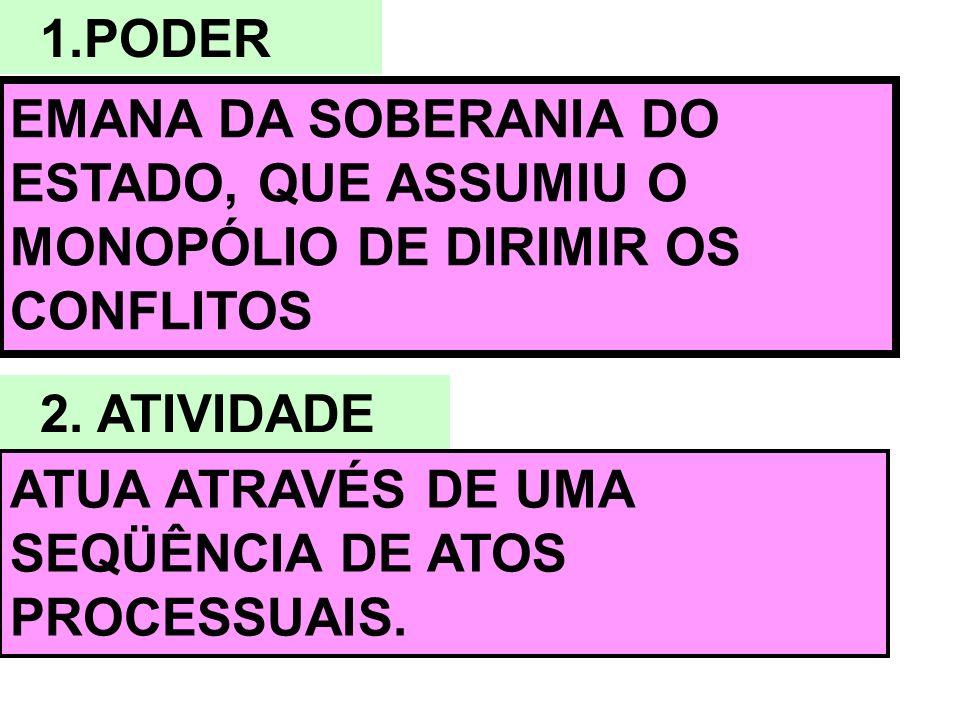 1.PODER EMANA DA SOBERANIA DO ESTADO, QUE ASSUMIU O MONOPÓLIO DE DIRIMIR OS CONFLITOS. 2. ATIVIDADE.