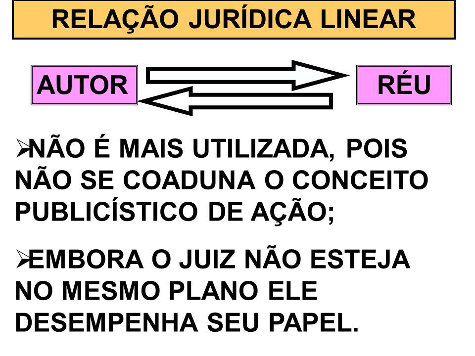 RELAÇÃO JURÍDICA LINEAR