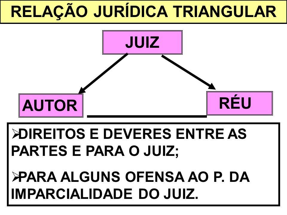 RELAÇÃO JURÍDICA TRIANGULAR
