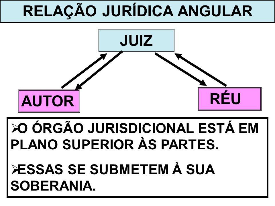 RELAÇÃO JURÍDICA ANGULAR