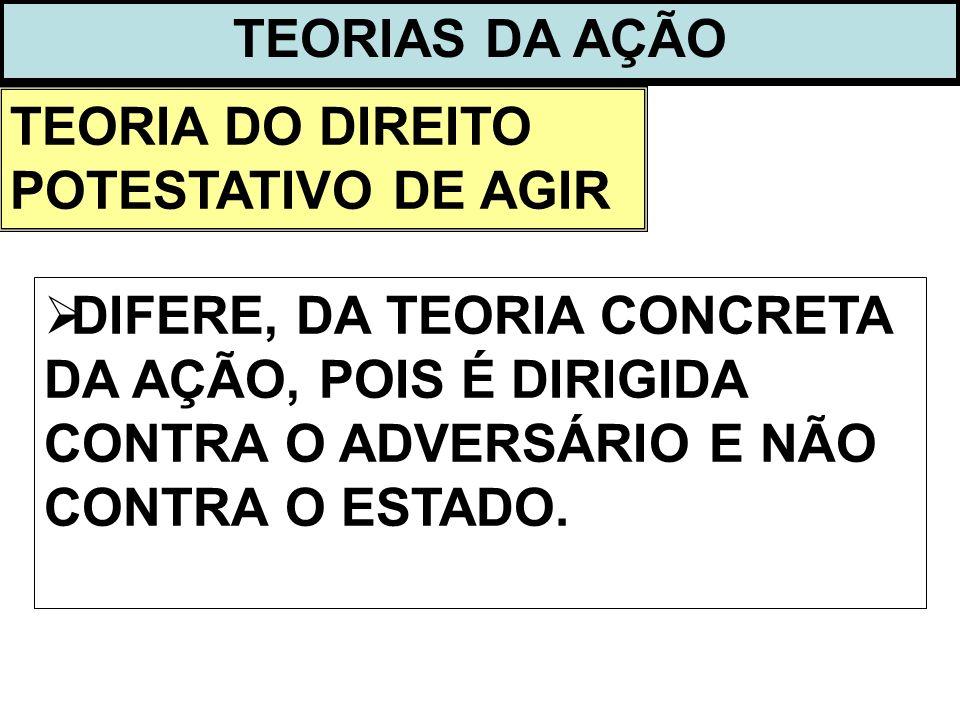 TEORIAS DA AÇÃO TEORIA DO DIREITO POTESTATIVO DE AGIR.