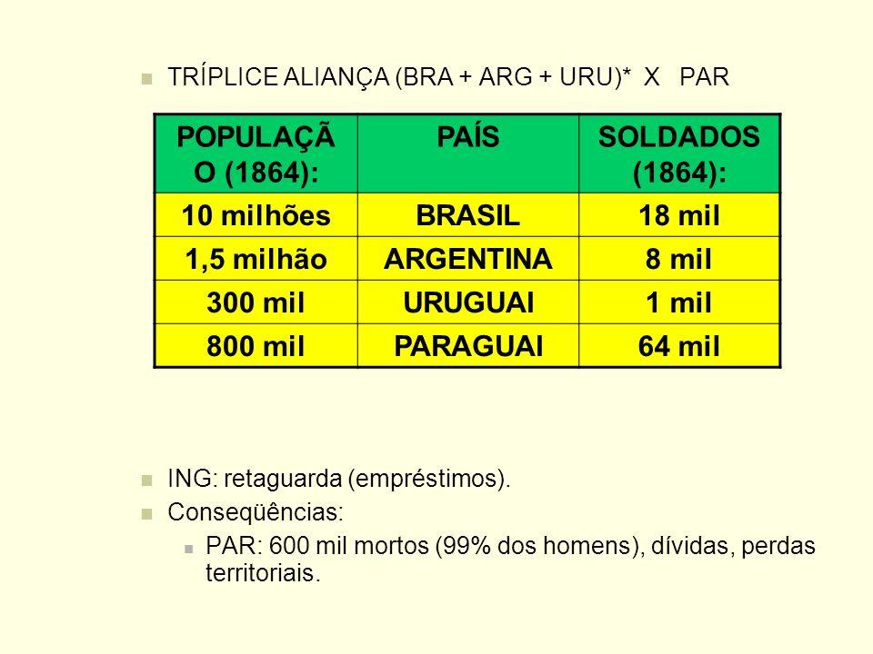 POPULAÇÃO (1864): PAÍS SOLDADOS (1864): 10 milhões BRASIL 18 mil