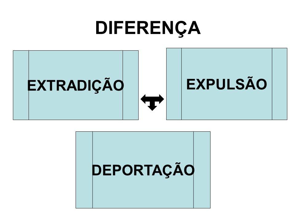 DIFERENÇA EXPULSÃO EXTRADIÇÃO DEPORTAÇÃO