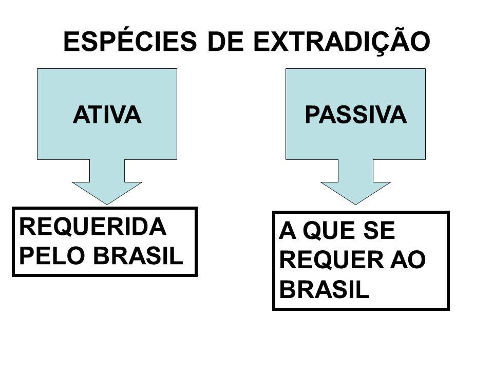 ESPÉCIES DE EXTRADIÇÃO