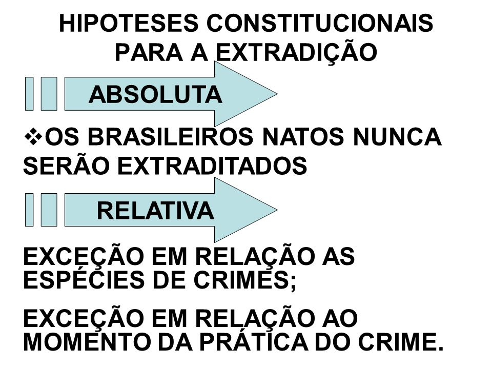 HIPOTESES CONSTITUCIONAIS PARA A EXTRADIÇÃO