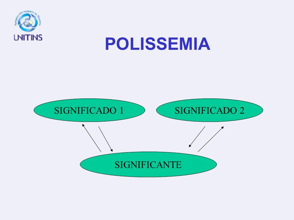 POLISSEMIA SIGNIFICADO 1 SIGNIFICADO 2 SIGNIFICANTE