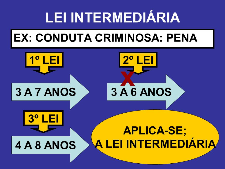 x LEI INTERMEDIÁRIA EX: CONDUTA CRIMINOSA: PENA 1º LEI 2º LEI