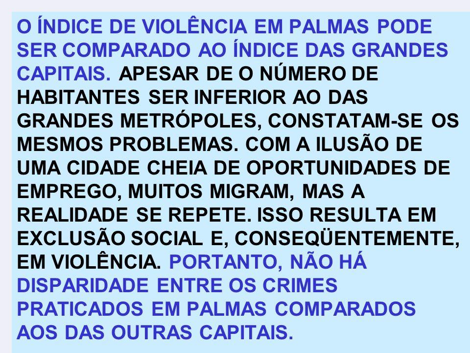 O ÍNDICE DE VIOLÊNCIA EM PALMAS PODE SER COMPARADO AO ÍNDICE DAS GRANDES CAPITAIS.
