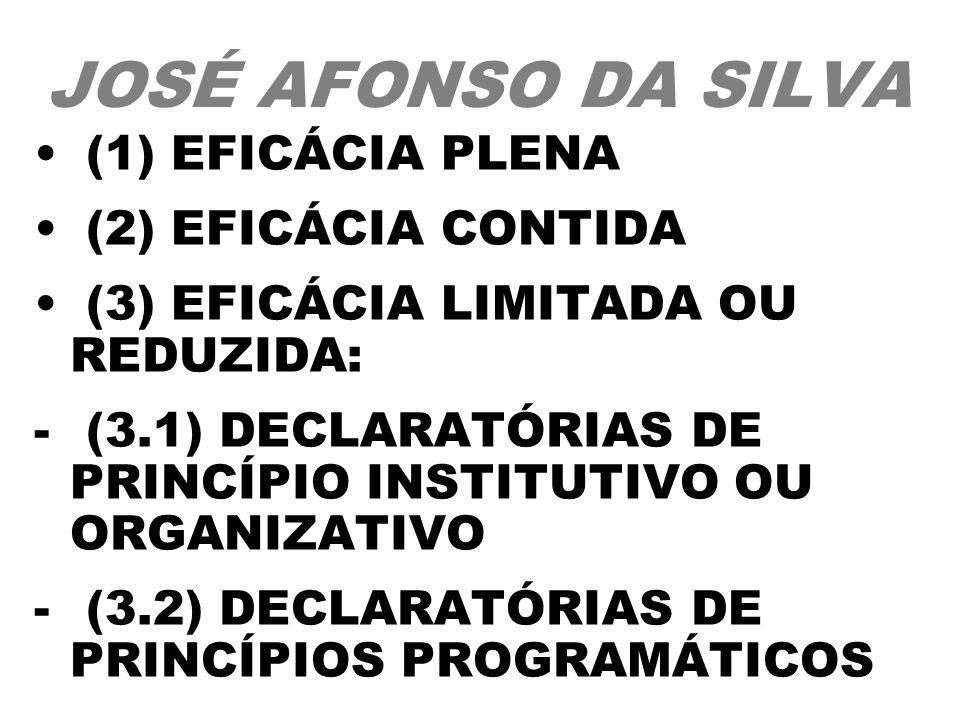 JOSÉ AFONSO DA SILVA (1) EFICÁCIA PLENA (2) EFICÁCIA CONTIDA