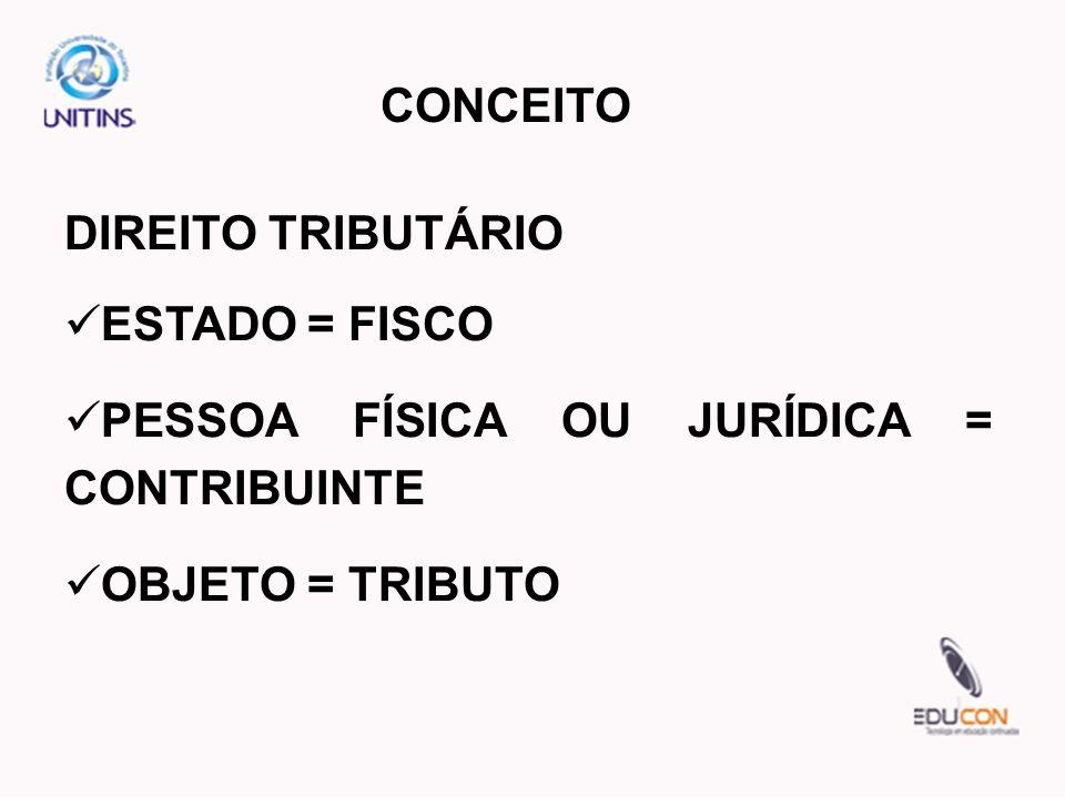 CONCEITODIREITO TRIBUTÁRIO.ESTADO = FISCO. PESSOA FÍSICA OU JURÍDICA = CONTRIBUINTE.