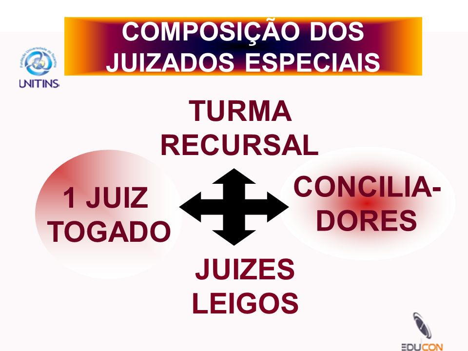 COMPOSIÇÃO DOS JUIZADOS ESPECIAIS