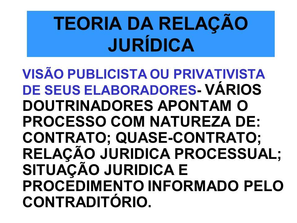 TEORIA DA RELAÇÃO JURÍDICA