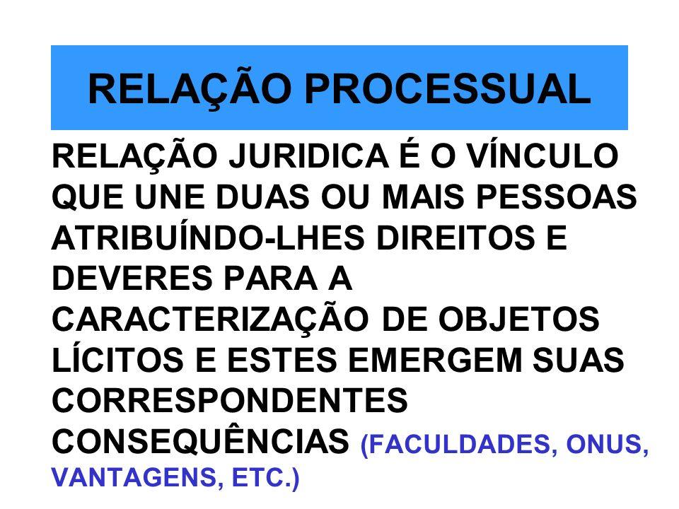RELAÇÃO PROCESSUAL