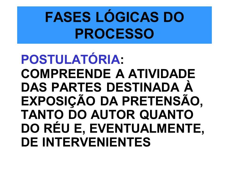 FASES LÓGICAS DO PROCESSO