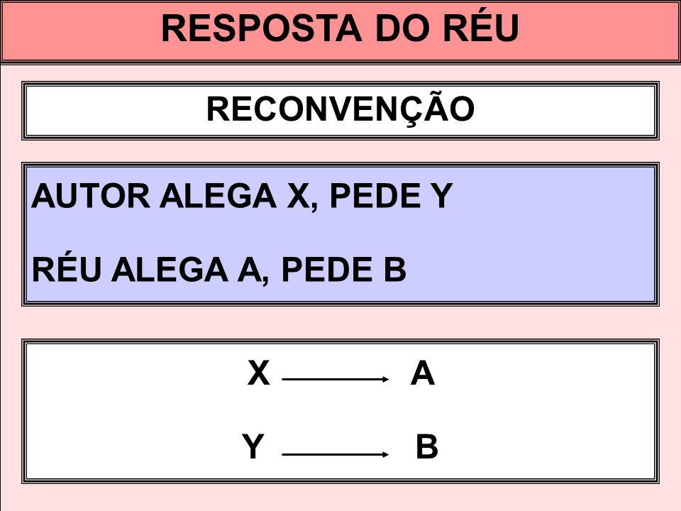 RESPOSTA DO RÉU RECONVENÇÃO AUTOR ALEGA X, PEDE Y RÉU ALEGA A, PEDE B