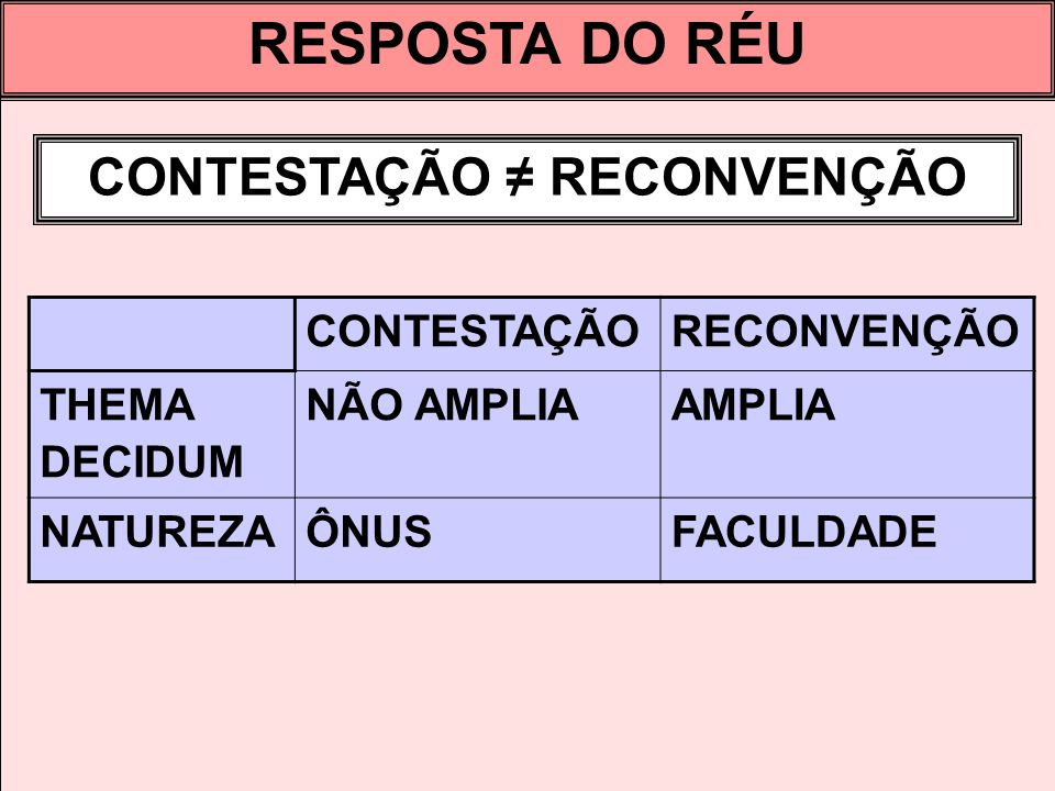 CONTESTAÇÃO ≠ RECONVENÇÃO