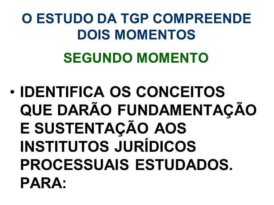 O ESTUDO DA TGP COMPREENDE DOIS MOMENTOS