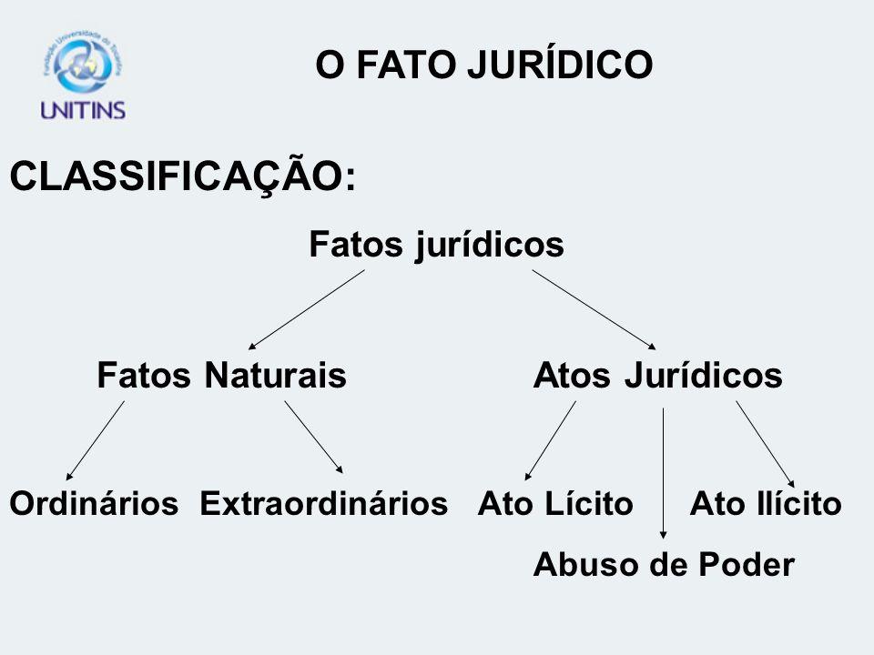 CLASSIFICAÇÃO: O FATO JURÍDICO Fatos jurídicos
