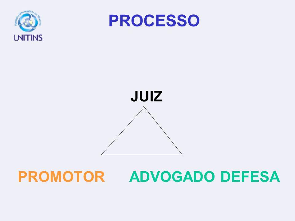 PROCESSO JUIZ PROMOTOR ADVOGADO DEFESA
