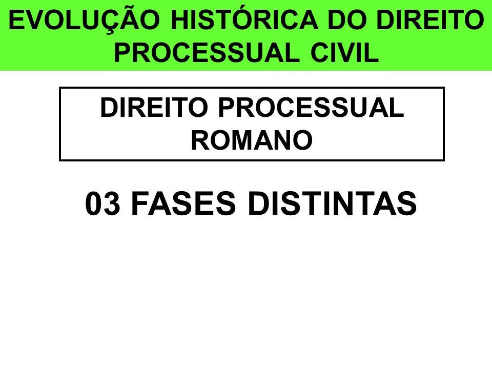 03 FASES DISTINTAS EVOLUÇÃO HISTÓRICA DO DIREITO PROCESSUAL CIVIL