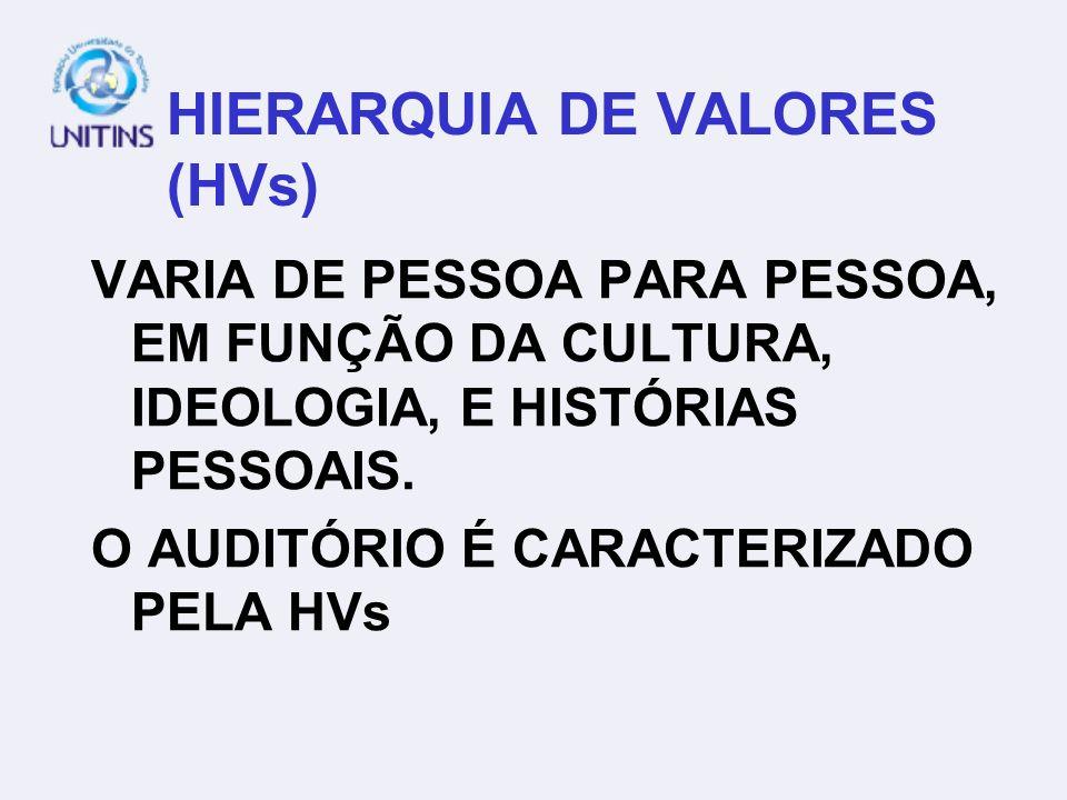HIERARQUIA DE VALORES (HVs)