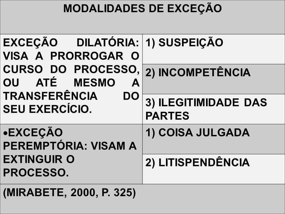 MODALIDADES DE EXCEÇÃO