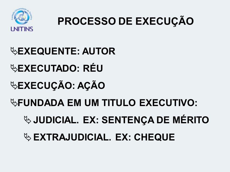 PROCESSO DE EXECUÇÃO EXEQUENTE: AUTOR EXECUTADO: RÉU EXECUÇÃO: AÇÃO