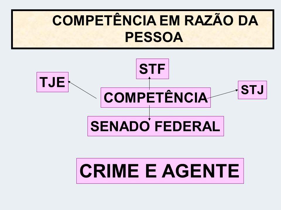 COMPETÊNCIA EM RAZÃO DA PESSOA