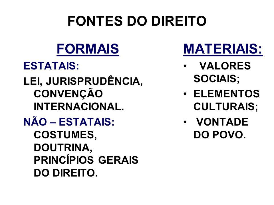 FONTES DO DIREITO FORMAIS