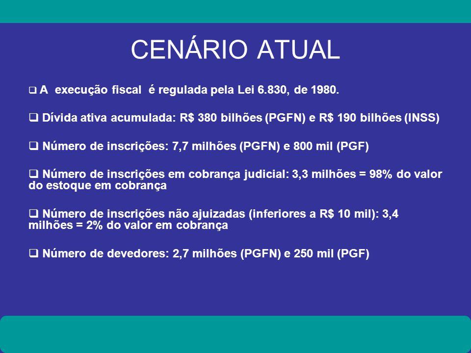 CENÁRIO ATUAL A execução fiscal é regulada pela Lei 6.830, de 1980. Dívida ativa acumulada: R$ 380 bilhões (PGFN) e R$ 190 bilhões (INSS)
