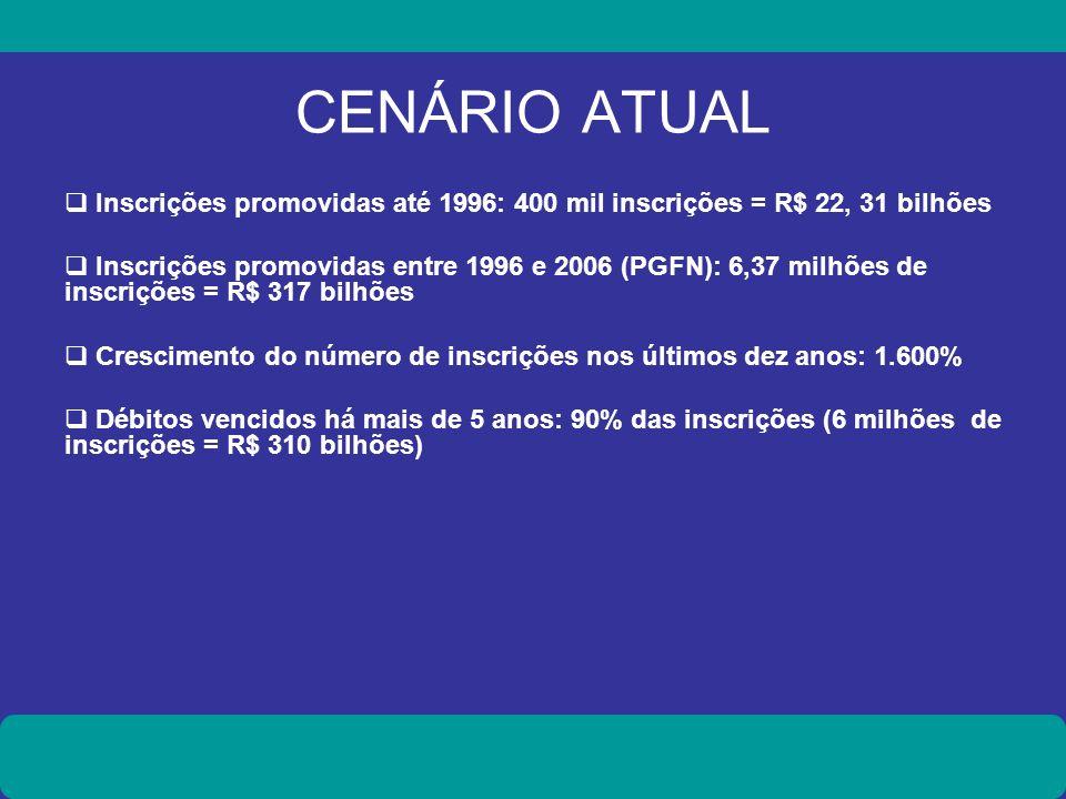CENÁRIO ATUALInscrições promovidas até 1996: 400 mil inscrições = R$ 22, 31 bilhões.